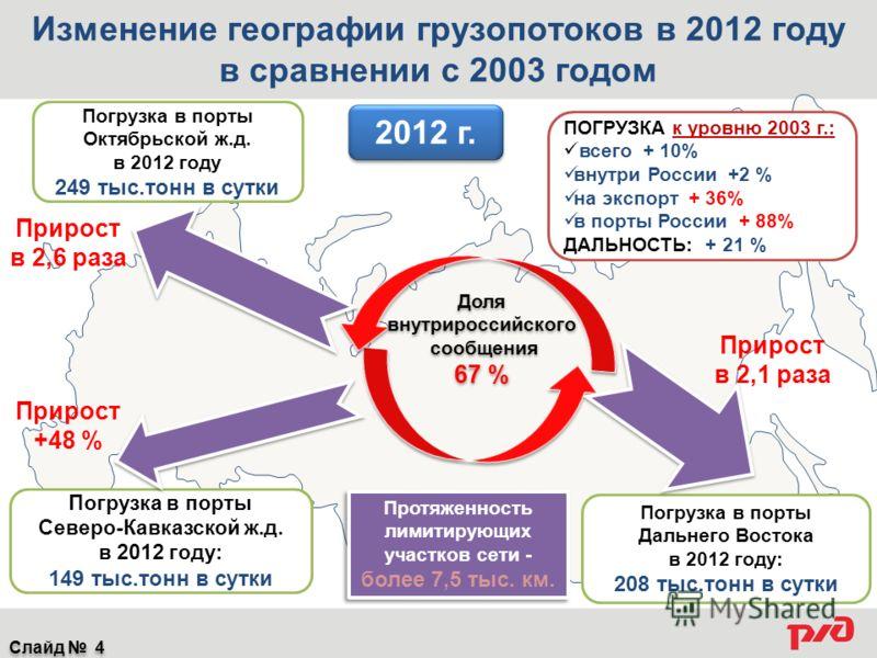 Погрузка в порты Октябрьской ж.д. в 2012 году 249 тыс.тонн в сутки Погрузка в порты Северо-Кавказской ж.д. в 2012 году: 149 тыс.тонн в сутки Погрузка в порты Дальнего Востока в 2012 году: 208 тыс.тонн в сутки Доля внутрироссийского сообщения 67 % Дол