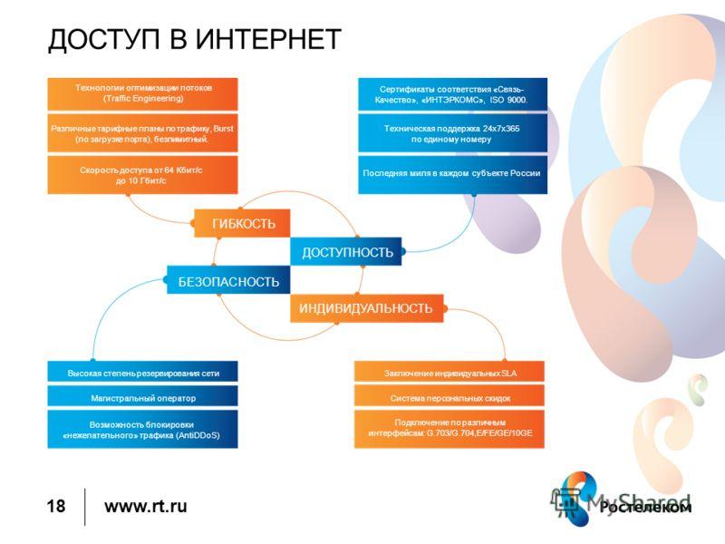 www.rt.ru ДОСТУП В ИНТЕРНЕТ 18 Технологии оптимизации потоков (Traffic Engineering) Различные тарифные планы по трафику, Burst (по загрузке порта), безлимитный. Скорость доступа от 64 Кбит/с до 10 Гбит/с Сертификаты соответствия «Связь- Качество», «И