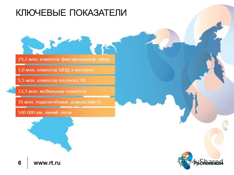 www.rt.ru КЛЮЧЕВЫЕ ПОКАЗАТЕЛИ 6 29,2 млн. клиентов фиксированной связи 7,0 млн. клиентов ШПД в интернет 5,5 млн. клиентов платного ТВ 13,3 млн. мобильных клиентов 35 млн. подключённых домохозяйств 500 000 км. линий связи