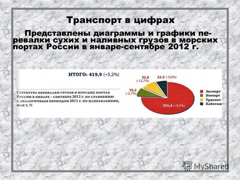 Транспорт в цифрах Представлены диаграммы и графики пе- ревалки сухих и наливных грузов в морских портах России в январе-сентябре 2012 г.