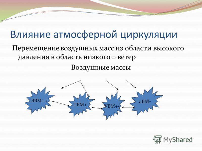 Влияние атмосферной циркуляции Перемещение воздушных масс из области высокого давления в область низкого = ветер Воздушные массы ЭВМ+ : ТВМ+ УВМ+- аВМ-