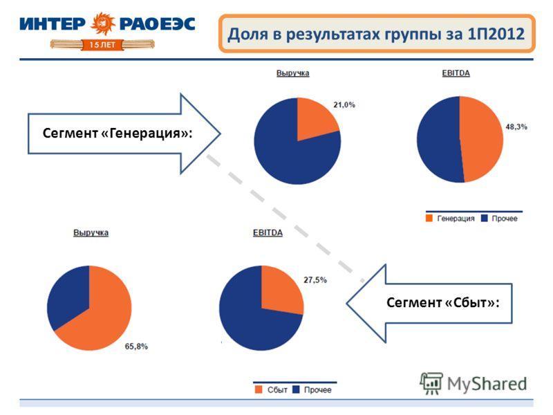 Доля в результатах группы за 1П2012 Сегмент «Генерация»: Сегмент «Сбыт»: