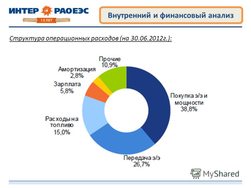 Внутренний и финансовый анализ Структура операционных расходов (на 30.06.2012г.):
