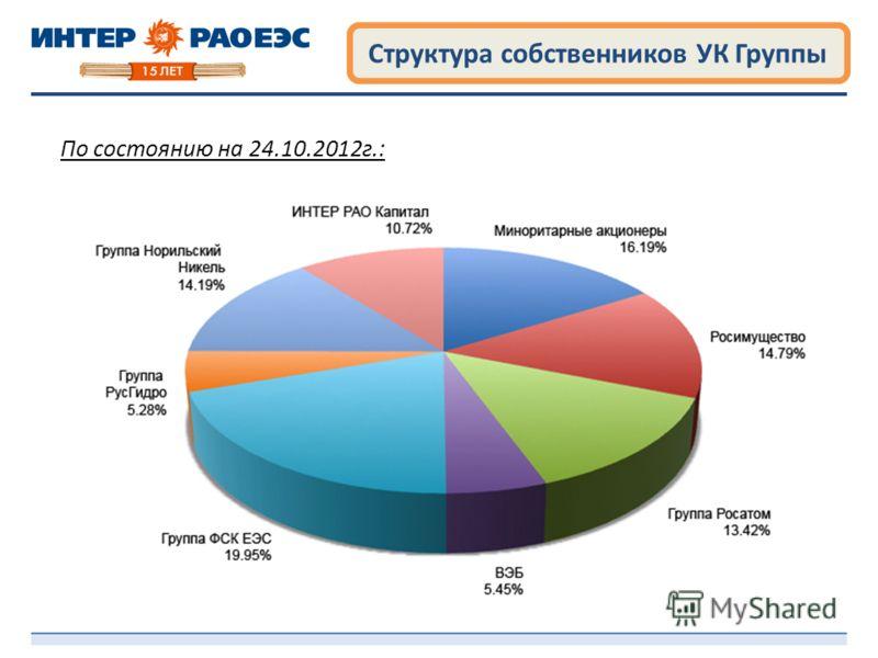 Структура собственников УК Группы По состоянию на 24.10.2012г.: