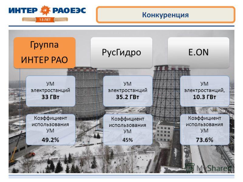 Конкуренция Группа ИНТЕР РАО УМ электростанций 33 ГВт Коэффициент использования УМ 49.2% РусГидро УМ электростанций 35.2 ГВт Коэффициент использования УМ 45% E.ON УМ электростанций, 10.3 ГВт Коэффициент использования УМ 73.6%
