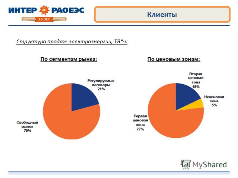 Клиенты Структура продаж электроэнергии, ТВ*ч: