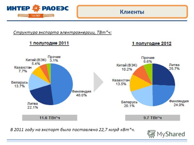 Клиенты В 2011 году на экспорт было поставлено 22,7 млрд кВт*ч. Структура экспорта электроэнергии, ТВт*ч:
