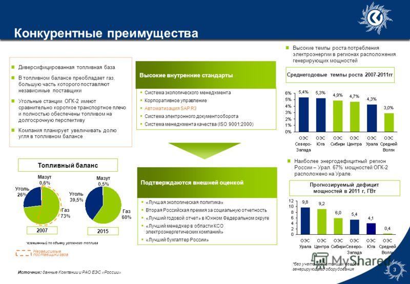 7gld0786_template3 2 ОГК-2 в российской энергетике 3-е место по установленной мощности среди тепловых ОГК К концу 2012 года ОГК-2 введет в эксплуатацию 2,780 МВт новых мощностей ОГК-2 имеет относительно новые мощности 2-е место по объему производства