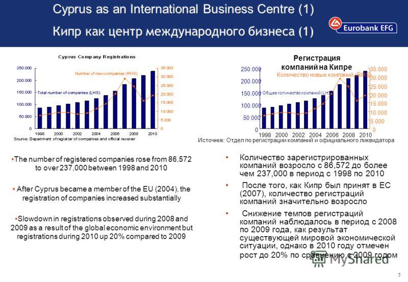 5 Регистрация компаний на Кипре 0 50.000 100.000 150.000 200.000 250.000 1998200020022004200620082010 0 5.000 10.000 15.000 20.000 25.000 30.000 35.000 Количество новых компаний (RHS) Общее количество компаний (LHS) Источник: Отдел по регистрации ком