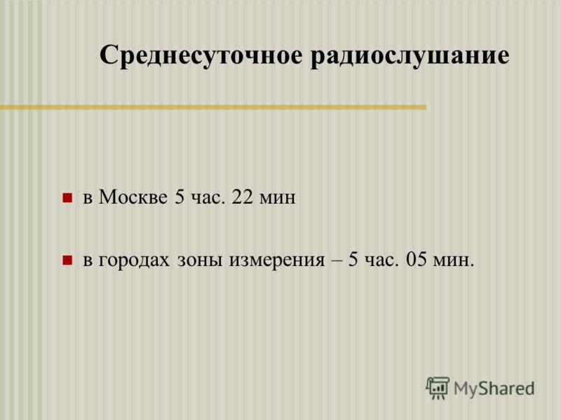 Среднесуточное радиослушание в Москве 5 час. 22 мин в городах зоны измерения – 5 час. 05 мин.