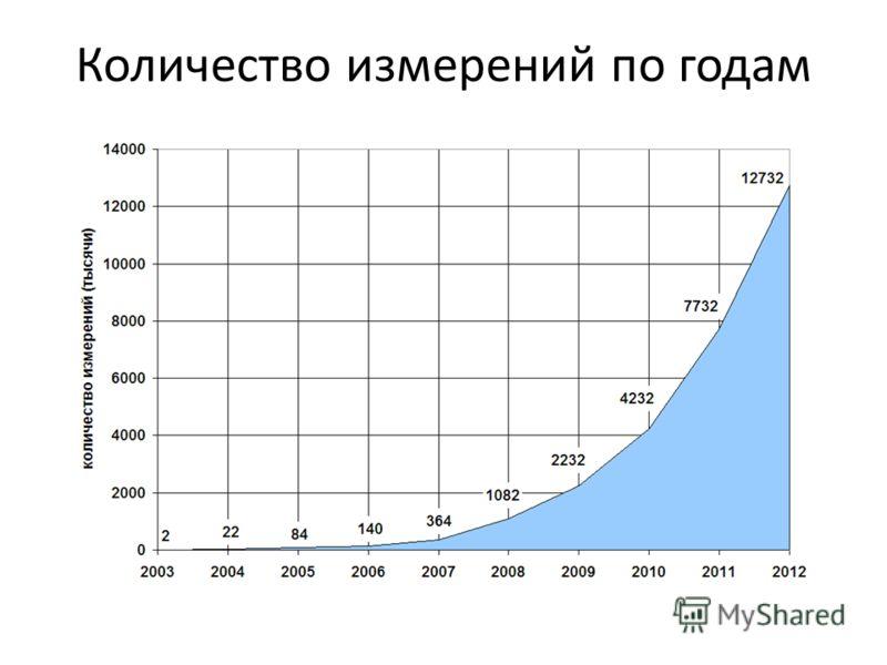 Количество измерений по годам
