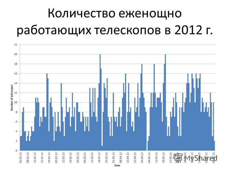 Количество еженощно работающих телескопов в 2012 г.