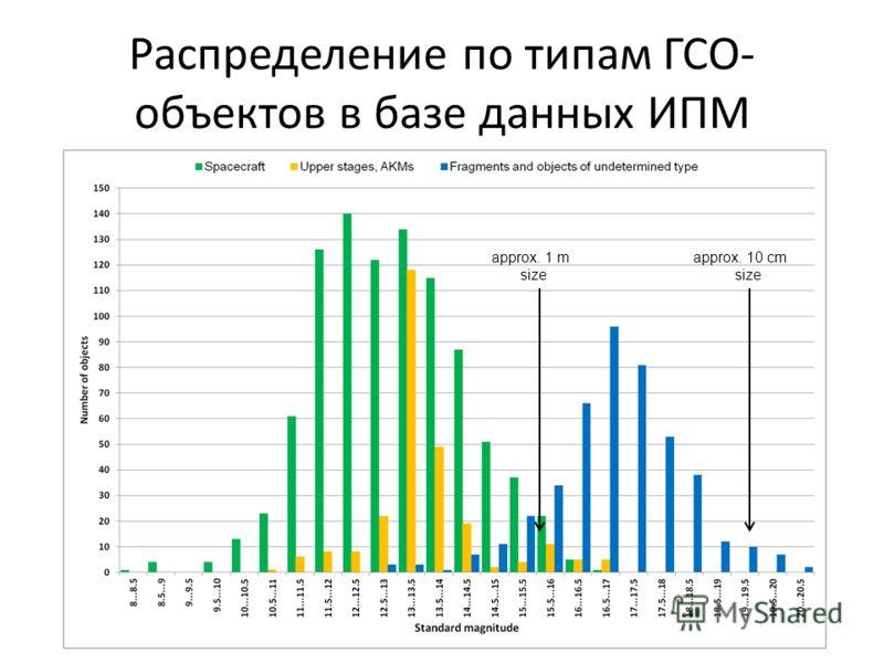 Распределение по типам ГСО- объектов в базе данных ИПМ approx. 1 m size approx. 10 cm size