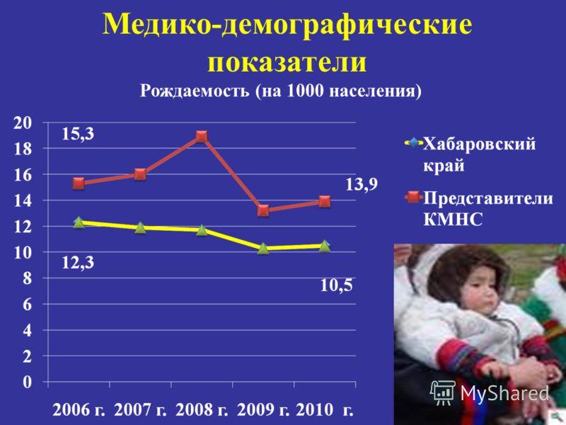 Медико-демографические показатели Рождаемость (на 1000 населения)