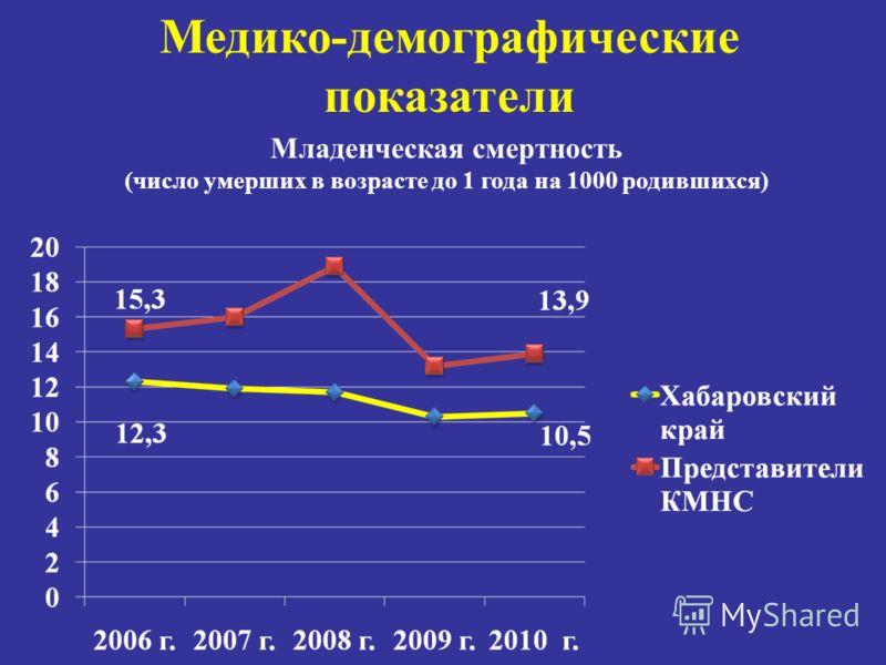 Медико-демографические показатели Младенческая смертность (число умерших в возрасте до 1 года на 1000 родившихся)