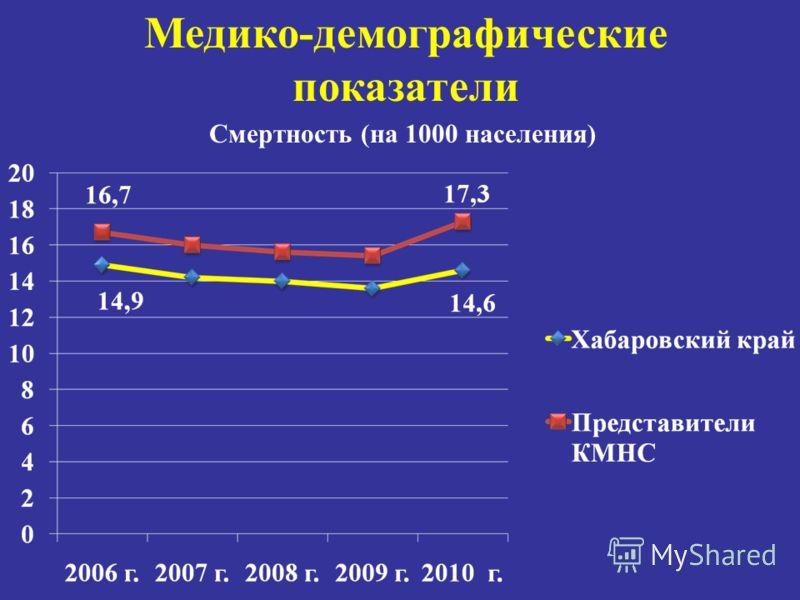 Медико-демографические показатели Смертность (на 1000 населения)