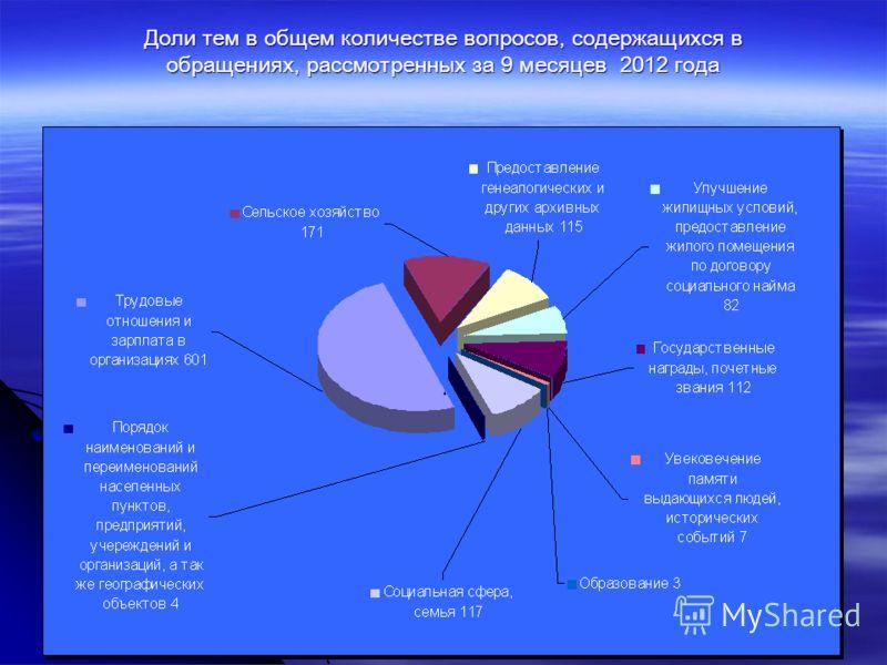 Доли тем в общем количестве вопросов, содержащихся в обращениях, рассмотренных за 9 месяцев 2012 года