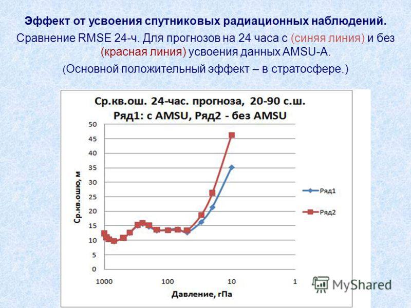 Эффект от усвоения спутниковых радиационных наблюдений. Cравнение RMSE 24-ч. Для прогнозов на 24 часа с (синяя линия) и без (красная линия) усвоения данных AMSU-A. ( Основной положительный эффект – в стратосфере.)