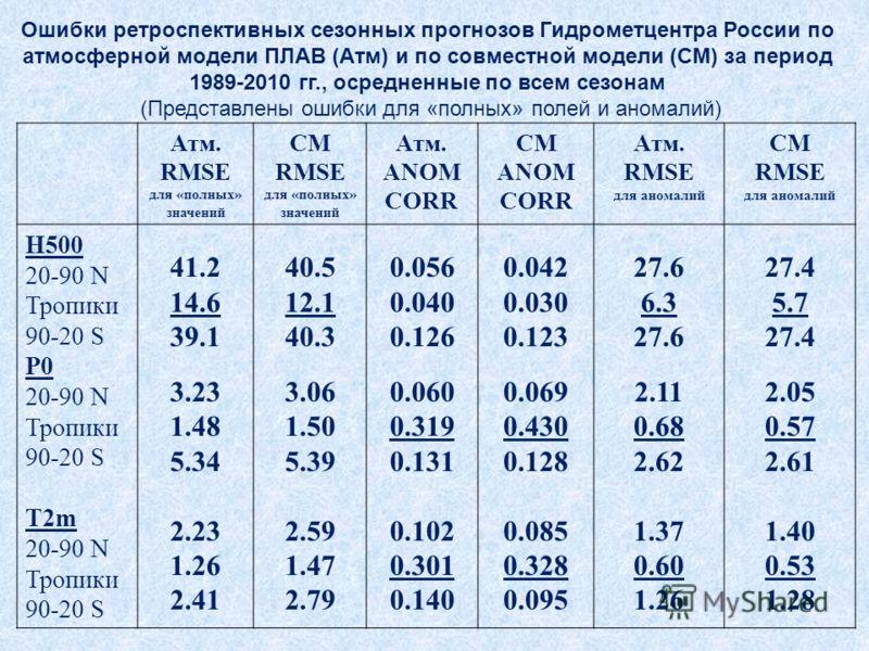 Ошибки ретроспективных сезонных прогнозов Гидрометцентра России по атмосферной модели ПЛАВ (Атм) и по совместной модели (CM) за период 1989-2010 гг., осредненные по всем сезонам (Представлены ошибки для «полных» полей и аномалий) Атм. RMSE для «полны