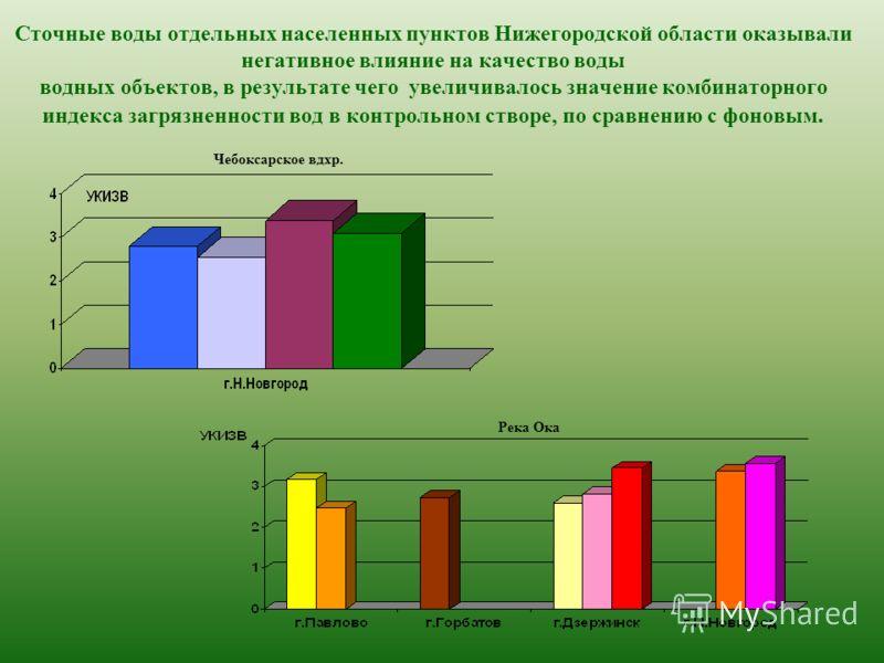 Сточные воды отдельных населенных пунктов Нижегородской области оказывали негативное влияние на качество воды водных объектов, в результате чего увеличивалось значение комбинаторного индекса загрязненности вод в контрольном створе, по сравнению с фон