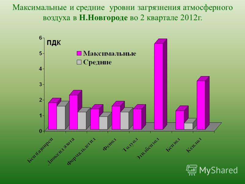 Максимальные и средние уровни загрязнения атмосферного воздуха в Н.Новгороде во 2 квартале 2012г.