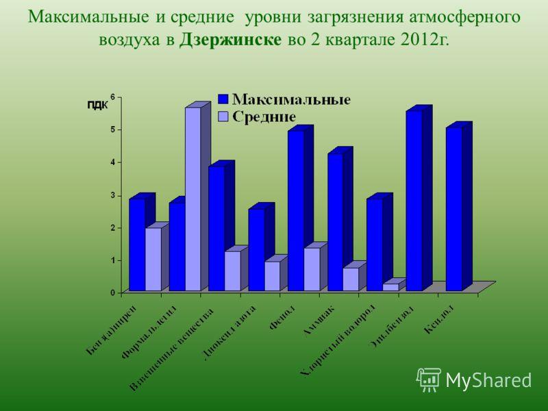 Максимальные и средние уровни загрязнения атмосферного воздуха в Дзержинске во 2 квартале 2012г.