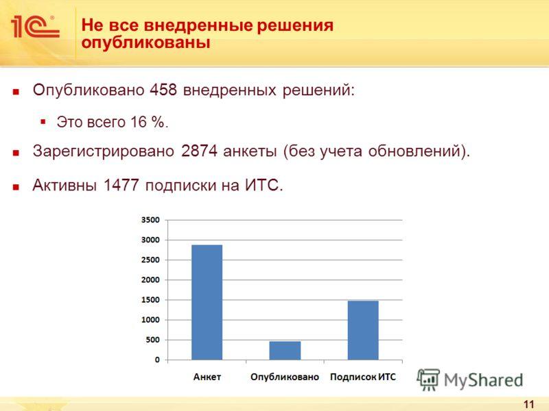 Не все внедренные решения опубликованы Опубликовано 458 внедренных решений: Это всего 16 %. Зарегистрировано 2874 анкеты (без учета обновлений). Активны 1477 подписки на ИТС. 11