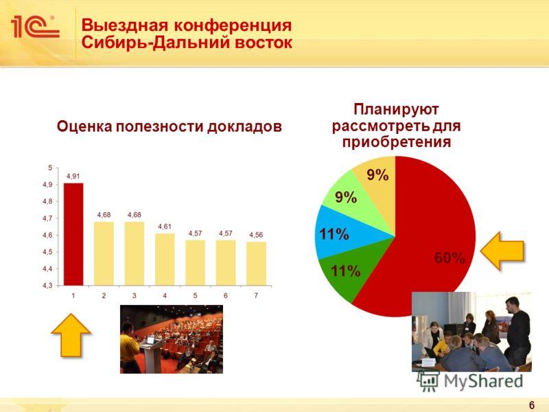 Выездная конференция Сибирь-Дальний восток 6 Оценка полезности докладов Планируют рассмотреть для приобретения