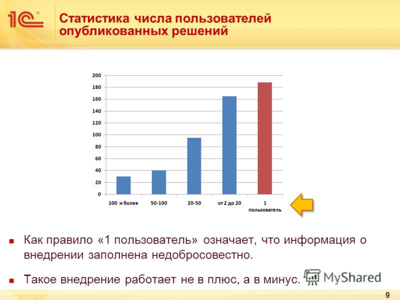 Статистика числа пользователей опубликованных решений Как правило «1 пользователь» означает, что информация о внедрении заполнена недобросовестно. Такое внедрение работает не в плюс, а в минус. 9