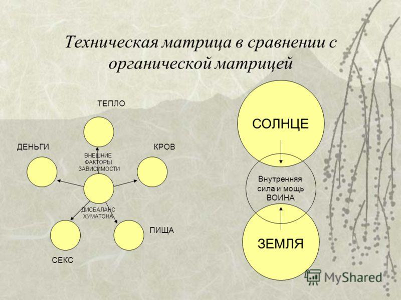 Техническая матрица в сравнении с органической матрицей СОЛНЦЕ ЗЕМЛЯ Внутренняя сила и мощь ВОИНА ТЕПЛО КРОВ ПИЩА СЕКС ДЕНЬГИ ВНЕШНИЕ ФАКТОРЫ ЗАВИСИМОСТИ ДИСБАЛАНС ХУМАТОНА