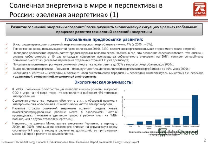 Солнечная энергетика в мире и перспективы в России: «зеленая энергетика» (1) В настоящее время доля солнечной энергетики в мировом энергобалансе – около 1% (в 2000г. – 0%); Тем не менее, среди новых мощностей, установленных в 2010г. В ЕС, солнечная э