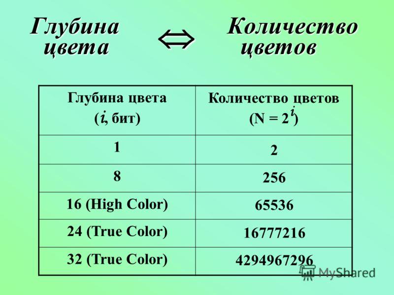 ГлубинаКоличество Глубина цвета ( i, бит) Количество цветов (N = 2 i ) 1 8 16 (High Color) 24 (True Color) 32 (True Color) цветацветов 2 256 65536 16777216 4294967296