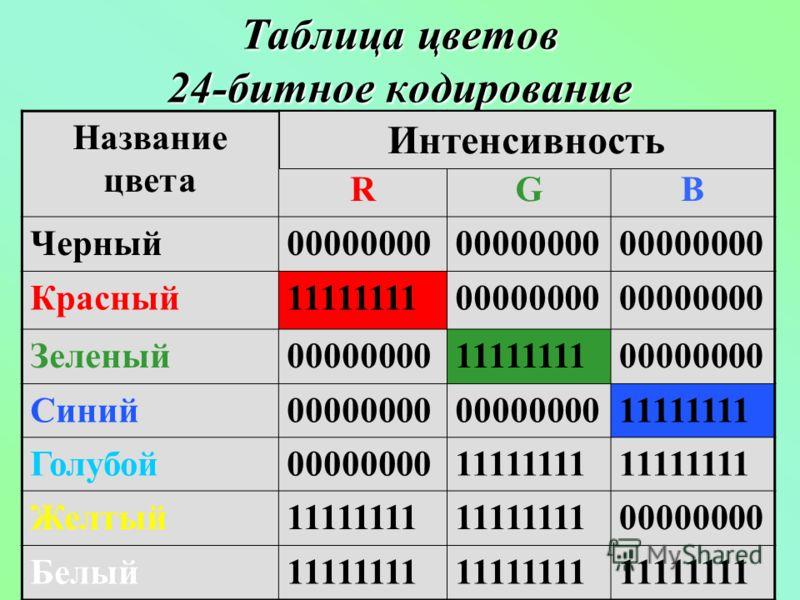 Таблица цветов 24-битное кодирование Название цвета RGB Черный00000000 Красный1111111100000000 Зеленый000000001111111100000000 Синий00000000 11111111 Голубой0000000011111111 Желтый11111111 00000000 Белый11111111 Интенсивность