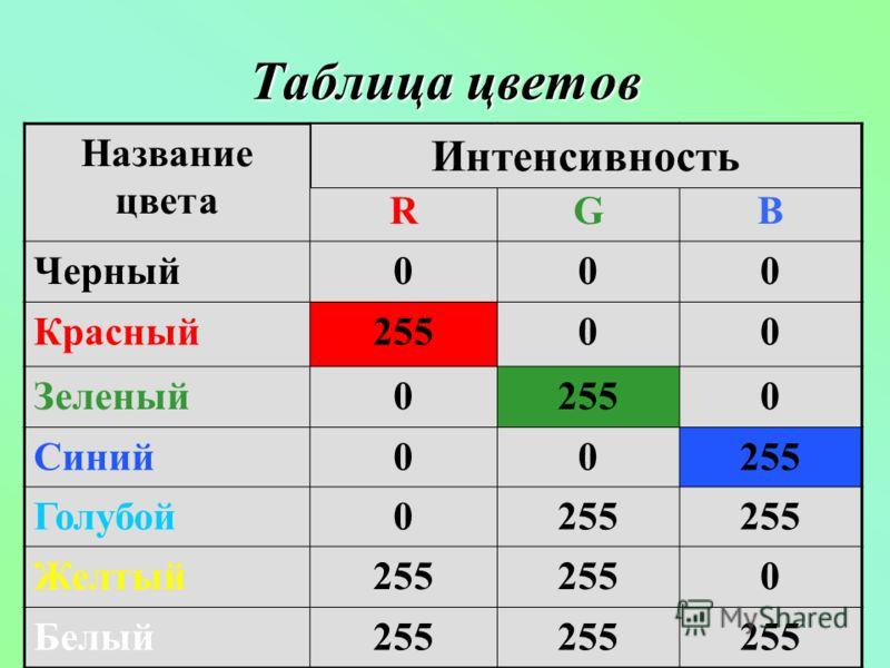 Таблица цветов Название цвета RGB Черный000 Красный25500 Зеленый02550 Синий00255 Голубой0255 Желтый255 0 Белый255 Интенсивность