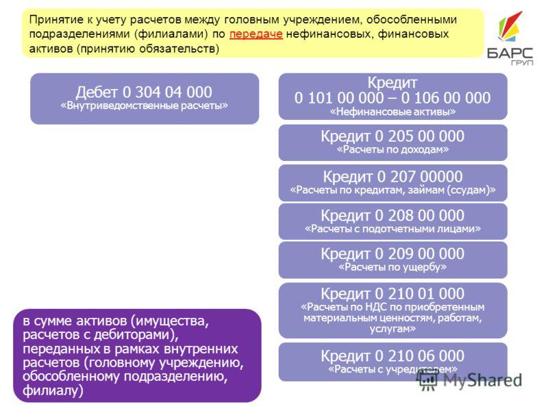Принятие к учету расчетов между головным учреждением, обособленными подразделениями (филиалами) по передаче нефинансовых, финансовых активов (принятию обязательств) Дебет 0 304 04 000 «Внутриведомственные расчеты» в сумме активов (имущества, расчетов