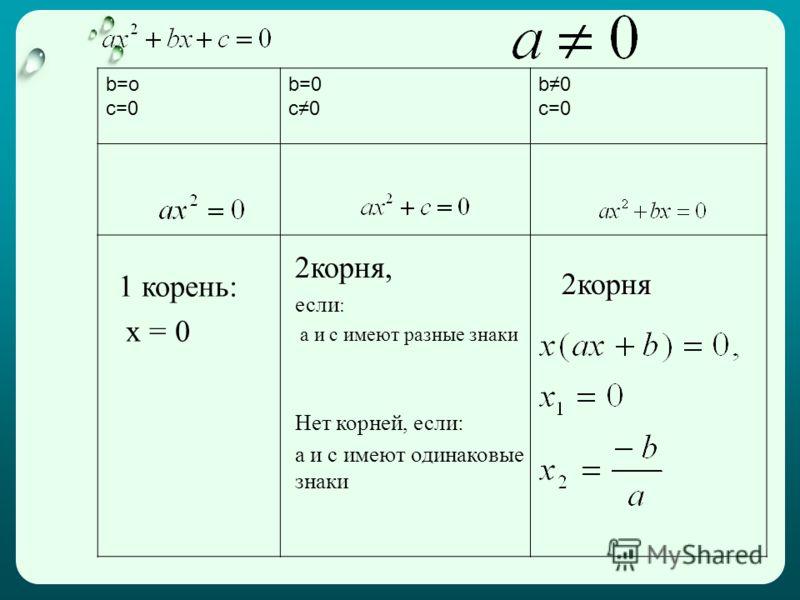 b=o c=0 b=0 c0 b0 c=0 1 корень: x = 0 2корня, если : а и с имеют разные знаки Нет корней, если: а и с имеют одинаковые знаки 2корня