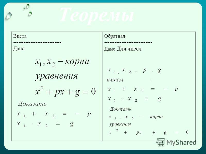 Теоремы Виета ---------------------------- Дано Обратная ---------------------------- Дано Для чисел