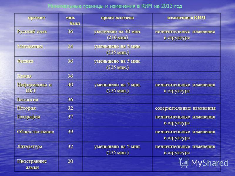 Минимальные границы и изменения в КИМ на 2013 год предмет мин. балл время экзамена изменения в КИМ Русский язык 36 увеличено на 30 мин. (210 мин) незначительные изменения в структуре Математика24 уменьшено на 5 мин. (235 мин.) Физика36 уменьшено на 5
