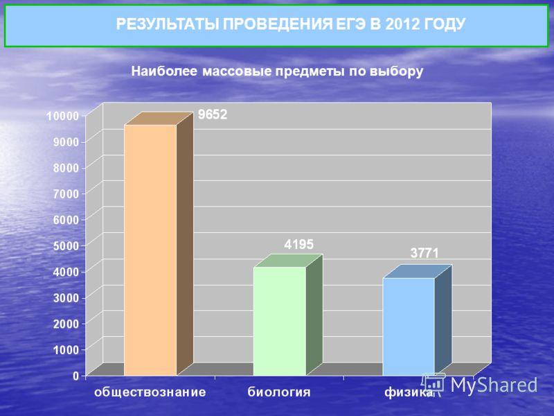 Наиболее массовые предметы по выбору РЕЗУЛЬТАТЫ ПРОВЕДЕНИЯ ЕГЭ В 2012 ГОДУ