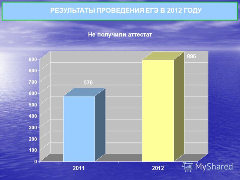 Не получили аттестат РЕЗУЛЬТАТЫ ПРОВЕДЕНИЯ ЕГЭ В 2012 ГОДУ