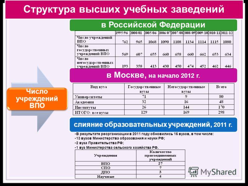 Структура высших учебных заведений Число учреждений ВПО в Российской Федерации в Москве, на начало 2012 г. слияние образовательных учреждений, 2011 г. В результате реорганизации в 2011 году обновились 16 вузов, в том числе: 13 вузов Министерства обра