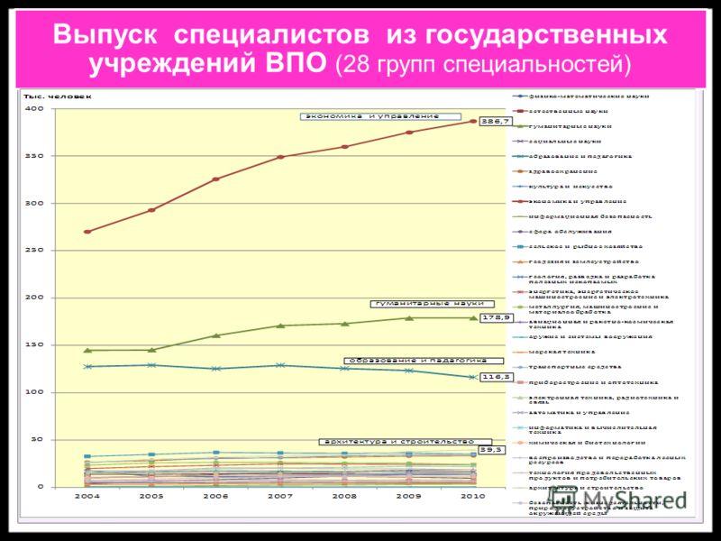 Выпуск специалистов из государственных учреждений ВПО (28 групп специальностей)