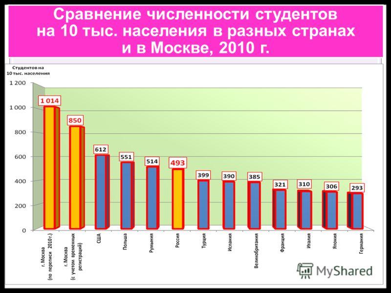 Сравнение численности студентов на 10 тыс. населения в разных странах и в Москве, 2010 г.