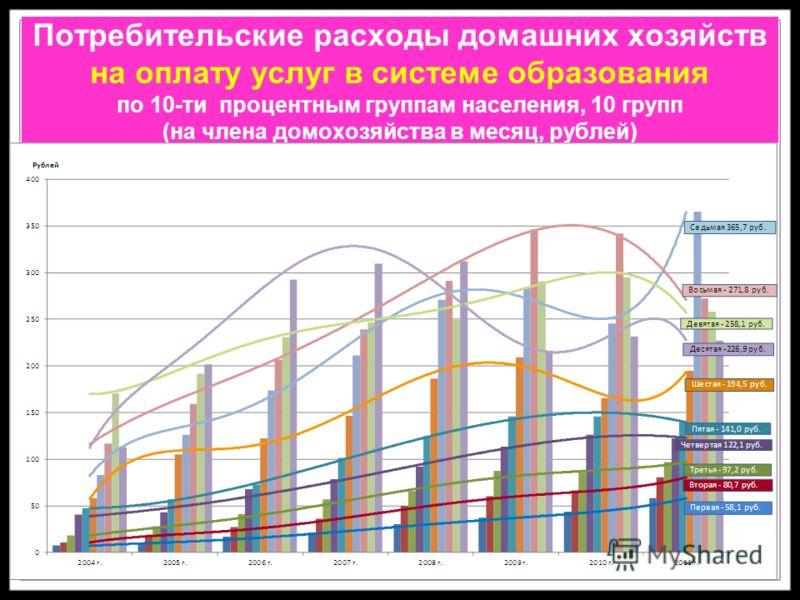 Потребительские расходы домашних хозяйств на оплату услуг в системе образования по 10-ти процентным группам населения, 10 групп (на члена домохозяйства в месяц, рублей)