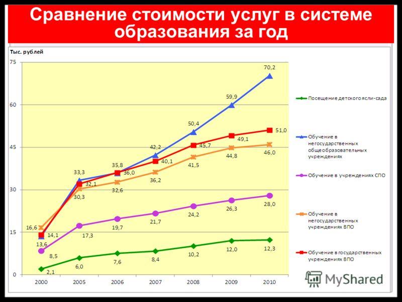 Сравнение стоимости услуг в системе образования за год