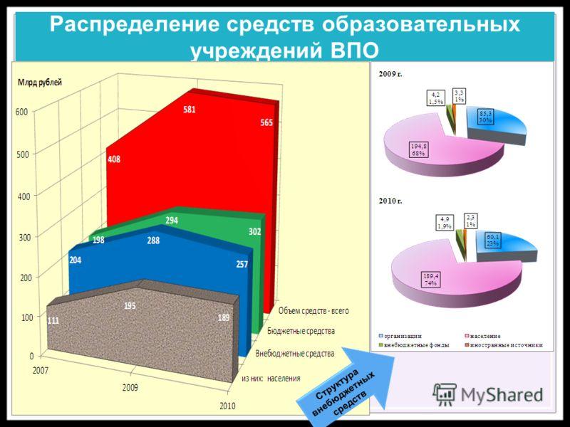 Распределение средств образовательных учреждений ВПО Структура внебюджетных средств