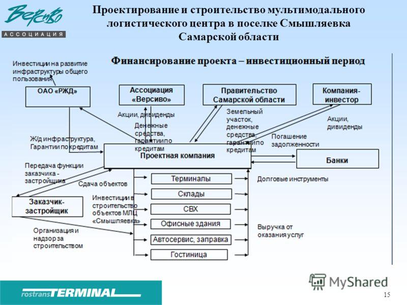 15 Проектирование и строительство мультимодального логистического центра в поселке Смышляевка Самарской области