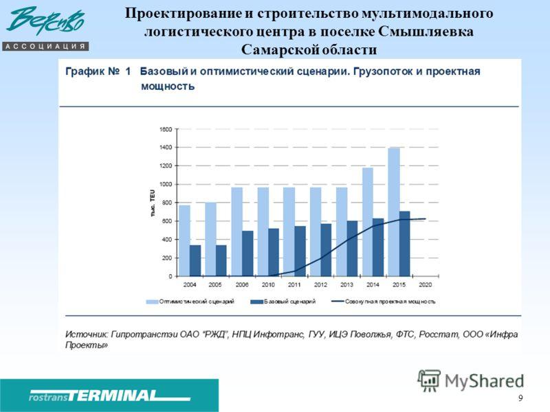 9 Проектирование и строительство мультимодального логистического центра в поселке Смышляевка Самарской области