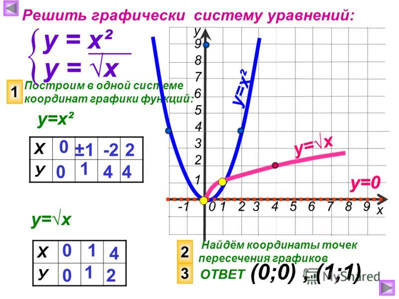-1 0 1 2 3 4 5 6 7 8 9 4 6 3 2 1 7 5 8 9 Построим в одной системе координат графики функций: х у Решить графически систему уравнений: у = х² 1 у=х Найдём координаты точек пересечения графиков ОТВЕТ (0;0), (1;1) у=0 Х У 0 0 1 4 у=х² у = х Х У 0 0 1 4