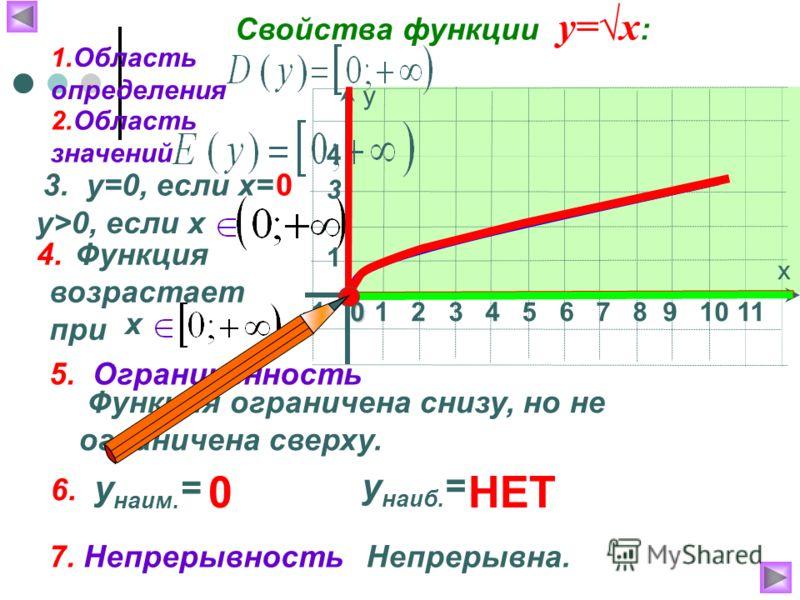 х у 1 2 3 4 5 6 7 8 9 10 110 1 4 3 Непрерывна. Функция возрастает при Функция ограничена снизу, но не ограничена сверху. Свойства функции у=х : 1.Область определения 2.Область значений 3. у=0, если х=0 у > 0, если х 4. х 5. Ограниченность 6. у наим.